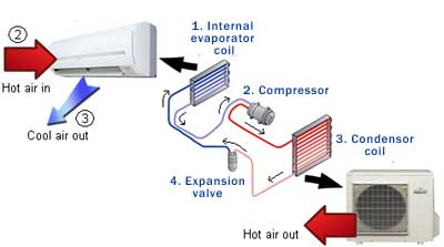 Cooling and how air conditioners work for How much is a fan motor for ac unit